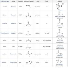 Functional Group Priority Chart Unique Chemical Functional