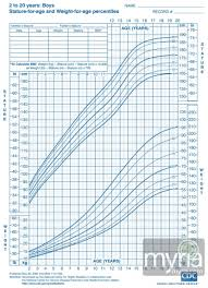 1 Year Old Growth Chart Height Weight Growth Charts For Boys Ages 2 20 Myria