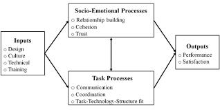Disadvantages Of Teamwork Virtual Team Wikipedia