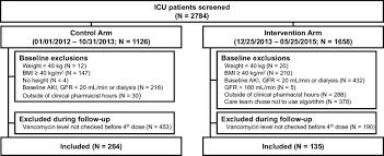 Patient Enrollment Flow Chart Abbreviations Aki Acute