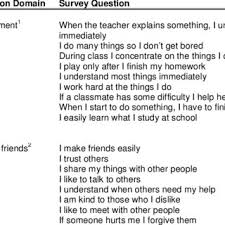 School Survey Questions Survey Questions For The School Environment And Interaction With
