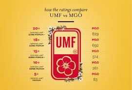 Umf And Mgo Manuka Honey Ratings Compared Comvita Nz