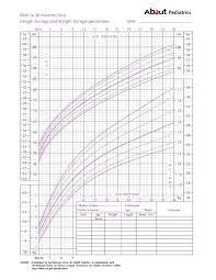 Punctual Height Weight Chart Infant Percentile Calculator