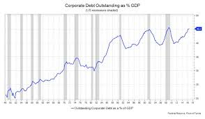 The Debt Time Bomb That Keeps Growing And Now Equals Nearly