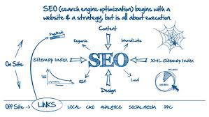 what is sitemap index and why it is useful for seo