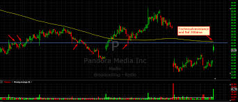 Pandora Stock Chart The Importance Of Mental Flexibility In Trading See It Market