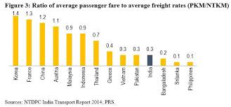 Indian Railway Freight Rate Chart 2018 Indian Railways Rationalises Freight Fares Prsindia