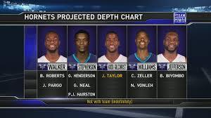 Hornets Season Preview Depth Chart Mkg Nba Twitter Top10