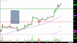 Mgti Stock Chart Mgt Capital Investments Inc Mgti Stock Chart Technical Analysis For 08 29 17