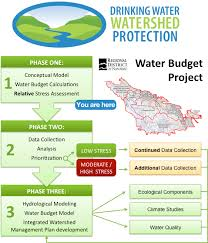 1 Project Budget Phase Water Rdn