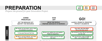 Proposal Layouts Custom Innovation Project Proposal Template Powerpoint