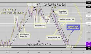 Gbp Pln Chart Pound To Zloty Rate Tradingview Uk