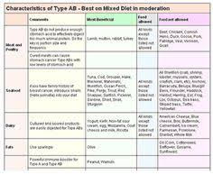 Dr Lam Blood Type B Diet Chart 24 Best Blood Type Ab Recipes Images In 2019 Food Recipes