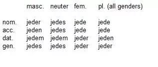 What Are The Rules For Learning German Declension Quora