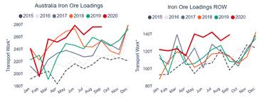 August 23, 2021 / 04:43 pm ist. 2021 Dry Bulk Outlook Will Iron Ore Export Be Able To Meet Demand Hellenic Shipping News Worldwide