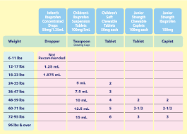 Advil Dosage Chart Tuscaloosa Pediatrics
