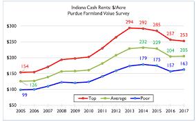 Soybean Futures Chart 2018 2018 Purdue University Outlook Cash Rents Farmland Values