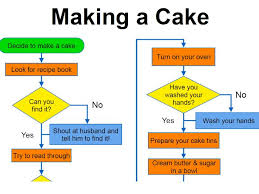 Making A Cake Flowchart Poster