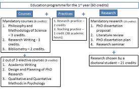 Dissertation Timeline Gantt Chart Mobdro Apps Template Word
