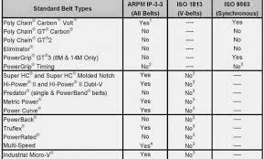 Serpentine Belt Conversion Chart Gates V Belt Size Chart Bedowntowndaytona Com