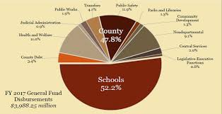 2013 Us Budget Pie Chart Fairfax County Executive Proposes 3 99 Billion Budget