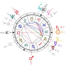 Nicki Minaj Birth Chart Astrology And Natal Chart Of Ayn Rand Born On 1905 02 02