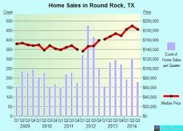 round rock tx real estate house value index trend