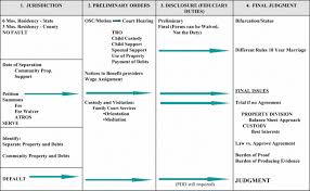 Dissolution Of Marriage Chart Divorce And Family Law