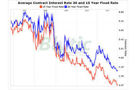 Mortgage Rates Trend Lower And Lower Csmonitor Com