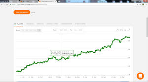 Free Of Charge Fx Duplicate Buying And Selling Process Three Forex