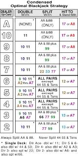 Blackjack Simple Strategy Chart Blackjack Chart