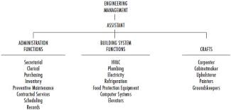 Hotel Organizational Chart And Its Functions The Hotel Engineering Function Organization People And