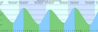 Pleasant Bay Cape Cod Massachusetts Tide Chart