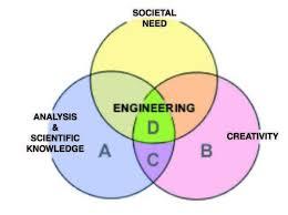 Venn Diagram Of Relationships Venn Diagram Of The Relationship Of Engineering To Societal