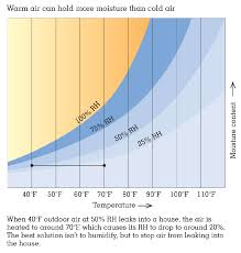 Household Humidity Chart Humidity Mold And Indoor Air Quality Greenbuildingadvisor
