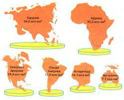 Материки и океаны Земли кратко География Реферат доклад  Рис 2 Площади материков континентов с прилегающими островами