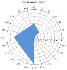 Polar Area Charts