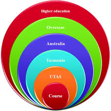 Utas Organisational Chart How Do Students Make Decisions About Overseas Higher