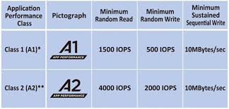 Sd Card Classes Chart What Do The A1 And A2 Ratings On Sd And Microsd Cards Mean