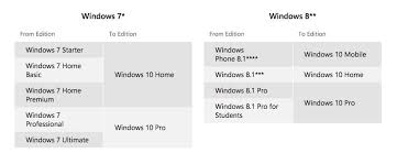 Chart Versions Qualified For Windows 10 Upgrade For Free
