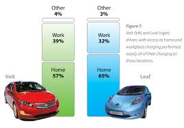 how tesla car works electric cars often actually save owners time cleantechnica