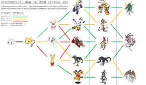 Digimon Digivolution Chart Season 1 Related Digimon Evolution Chart Agumon Digimon Evolution