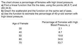 Solved The Chart Shows A Percentage Of Females With High