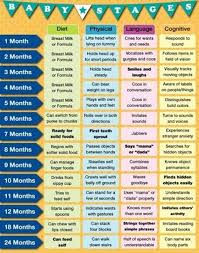 Baby Growth Development Chart Baby Development Milestone To Measure Your Babys Growth