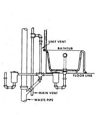 Kitchen Sink Drain Pipe Size Paulardp