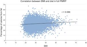 Scatterplot Showing The Relationship Between Bmi And Dietary Fat