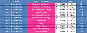 Architecture Interior Design Salary Simple Architects' Salaries On The Rise ArchitectureAU
