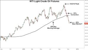 Us Crude Oil Slides Into Bear Market Territory Financial