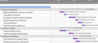 Gantt Chart Manufacturing Process Production Planning Introduction To Business
