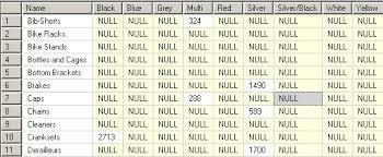 t sql pivot tables in sql server pivot table tutorial examples t sql pivot table examples in adventureworks sql server sample database